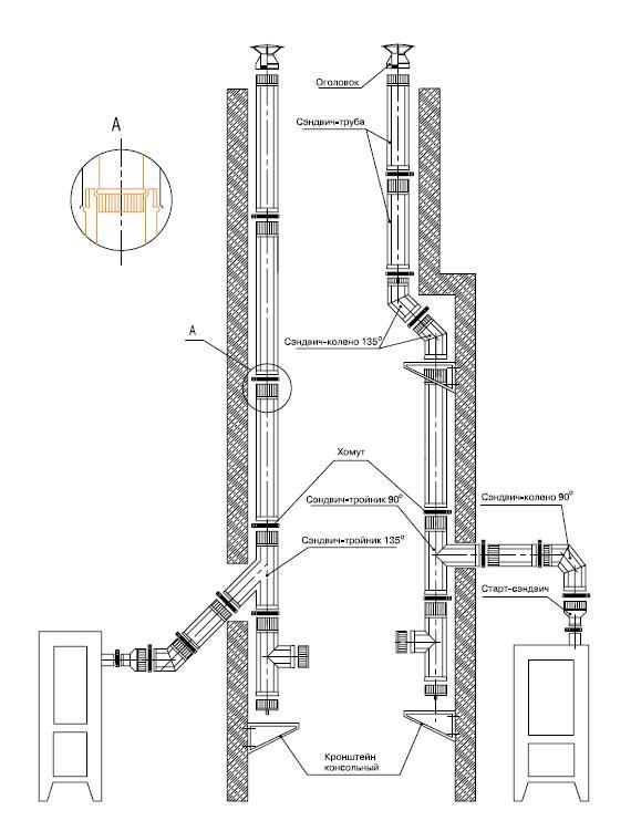 установка газового дымохода